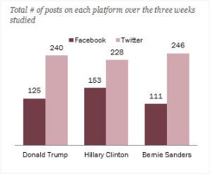 total-of-posts-an-each-platform
